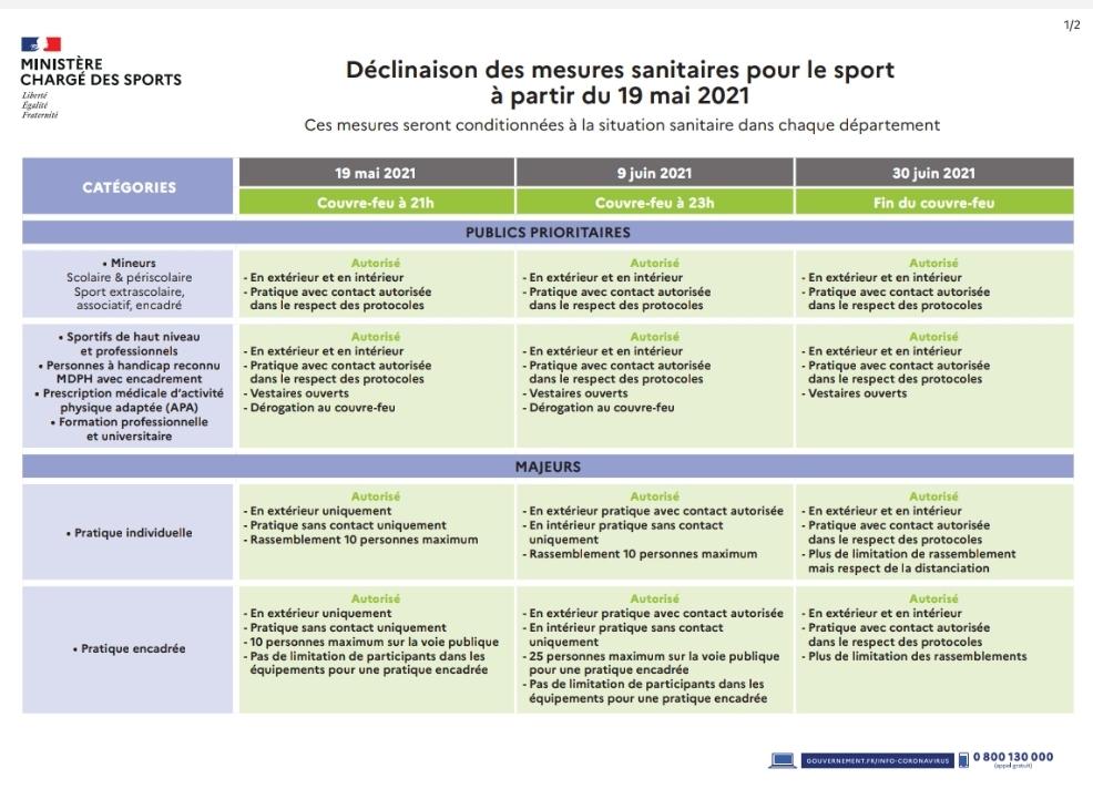 Tableau des décisions sanitaires